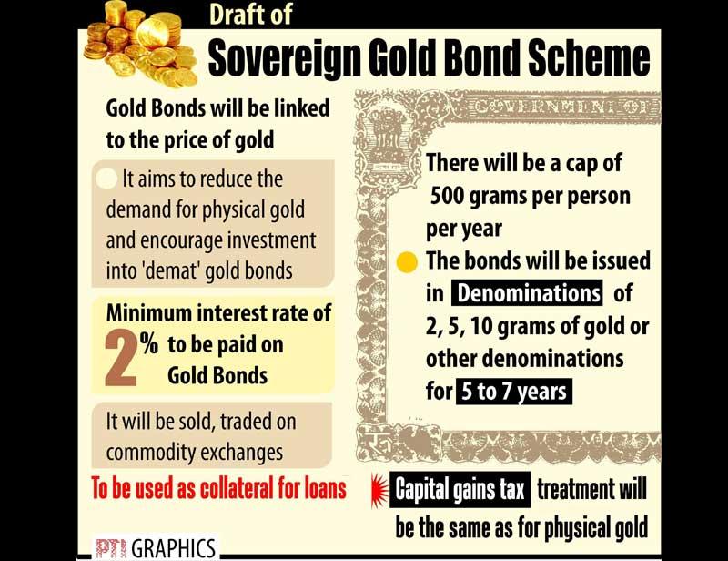 Sovereign Gold Bond Scheme 2015
