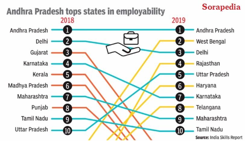 sorapedia-employability-state-wise